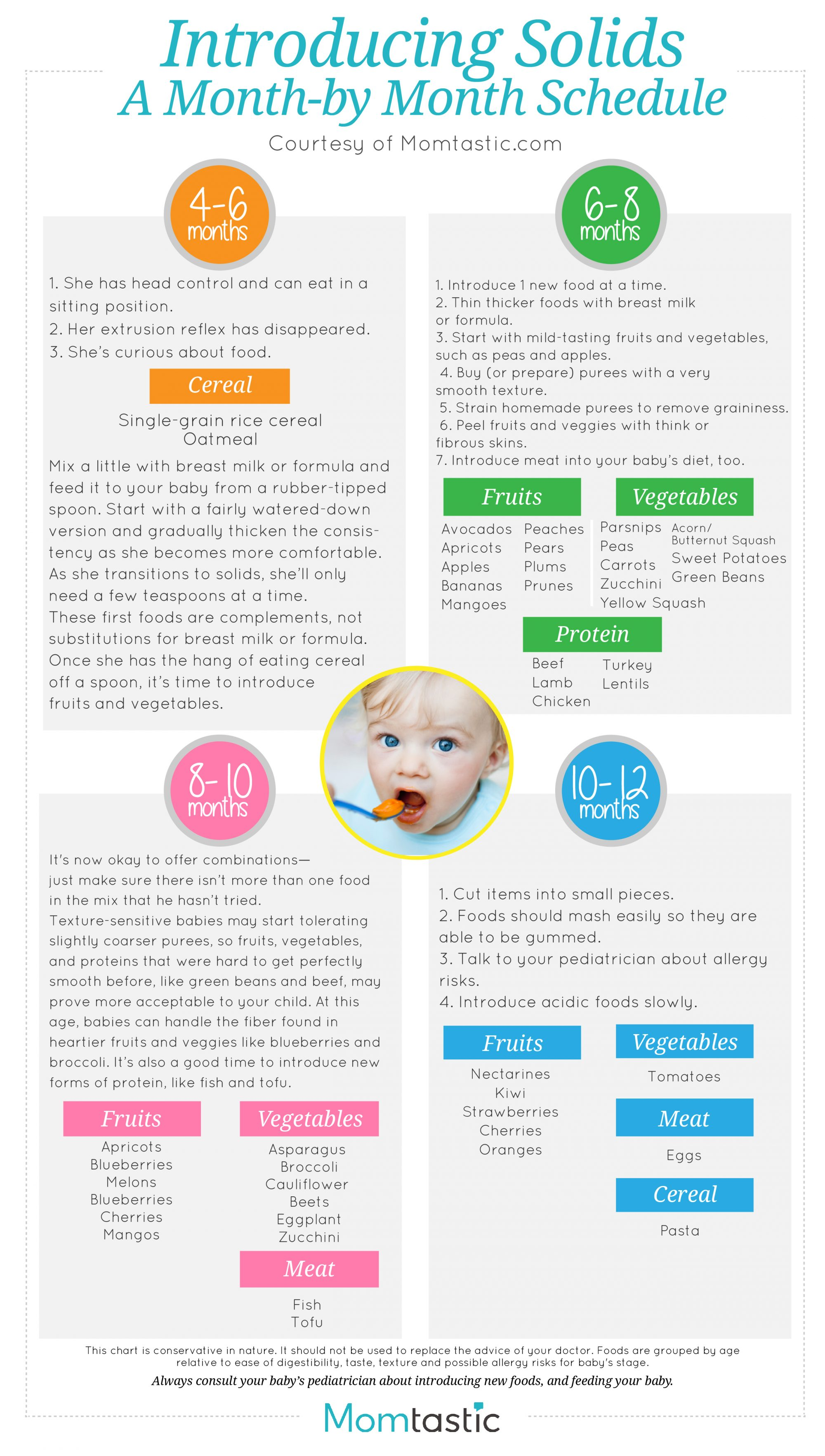 Introducing Solids to Your Baby, Solid Food Charts for Introducing Solids to Your Baby and Infan ...